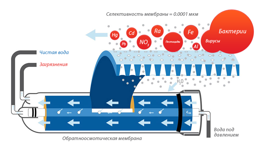 water-purification-reverse-osmosis-system.png